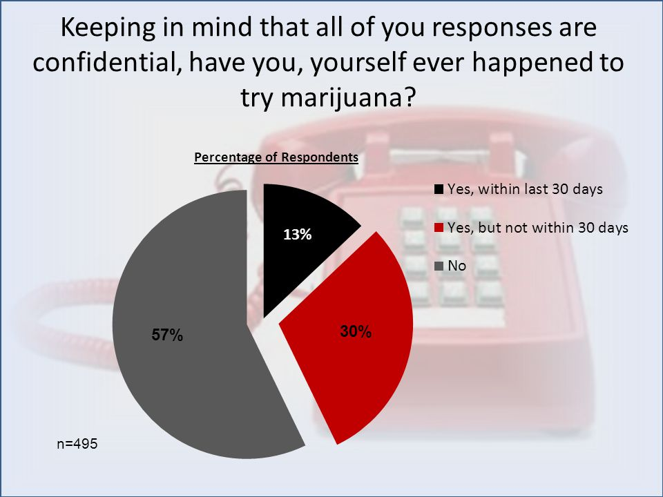 Keeping in mind that all of you responses are confidential, have you, yourself ever happened to try marijuana.