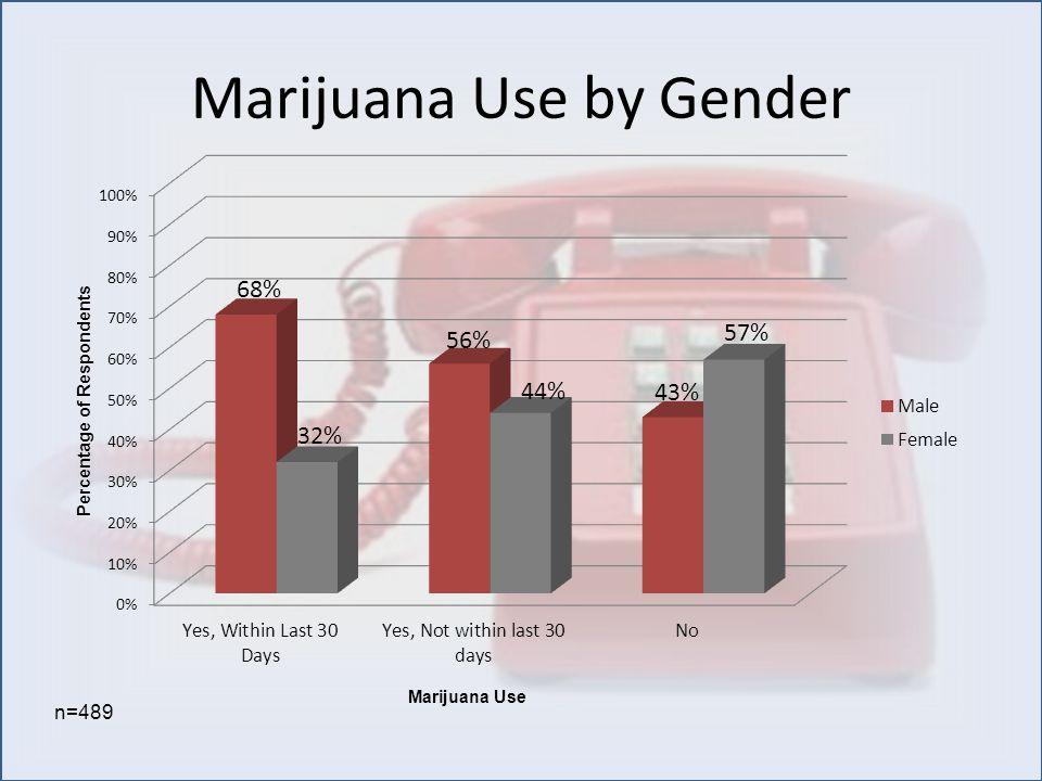 Marijuana Use by Gender n=489