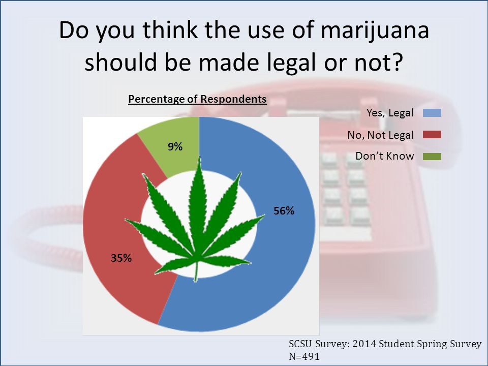 Do you think the use of marijuana should be made legal or not.