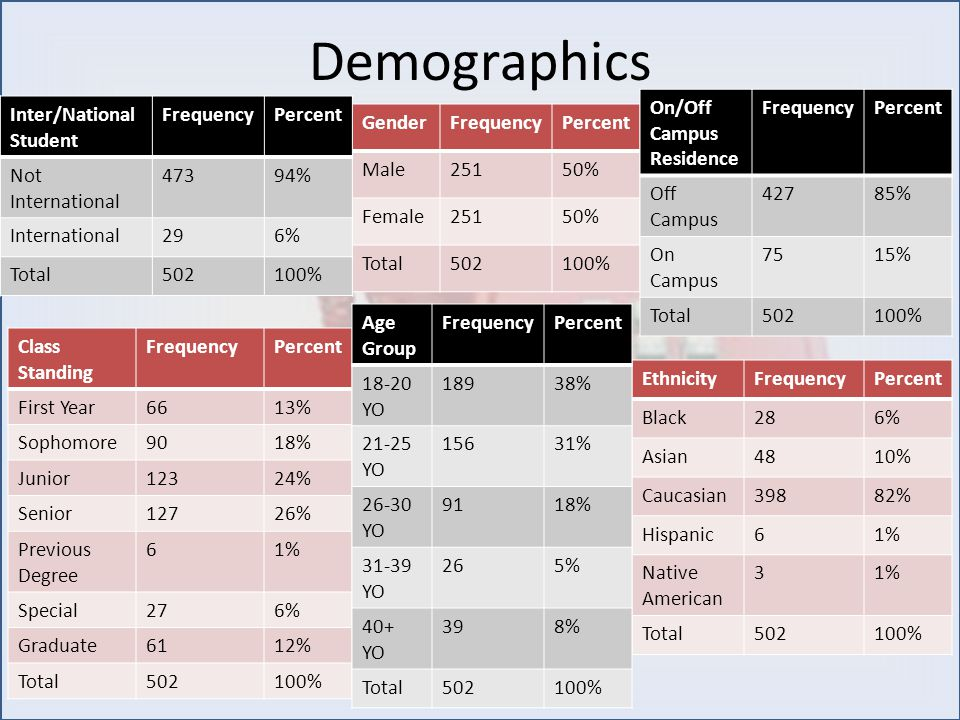 Demographics GenderFrequencyPercent Male25150% Female25150% Total502100% On/Off Campus Residence FrequencyPercent Off Campus 42785% On Campus 7515% Total502100% EthnicityFrequencyPercent Black286% Asian4810% Caucasian39882% Hispanic61% Native American 31% Total502100% Class Standing FrequencyPercent First Year6613% Sophomore9018% Junior12324% Senior12726% Previous Degree 61% Special276% Graduate6112% Total502100% Inter/National Student FrequencyPercent Not International 47394% International296% Total502100% Age Group FrequencyPercent 18-20 YO 18938% 21-25 YO 15631% 26-30 YO 9118% 31-39 YO 265% 40+ YO 398% Total502100%