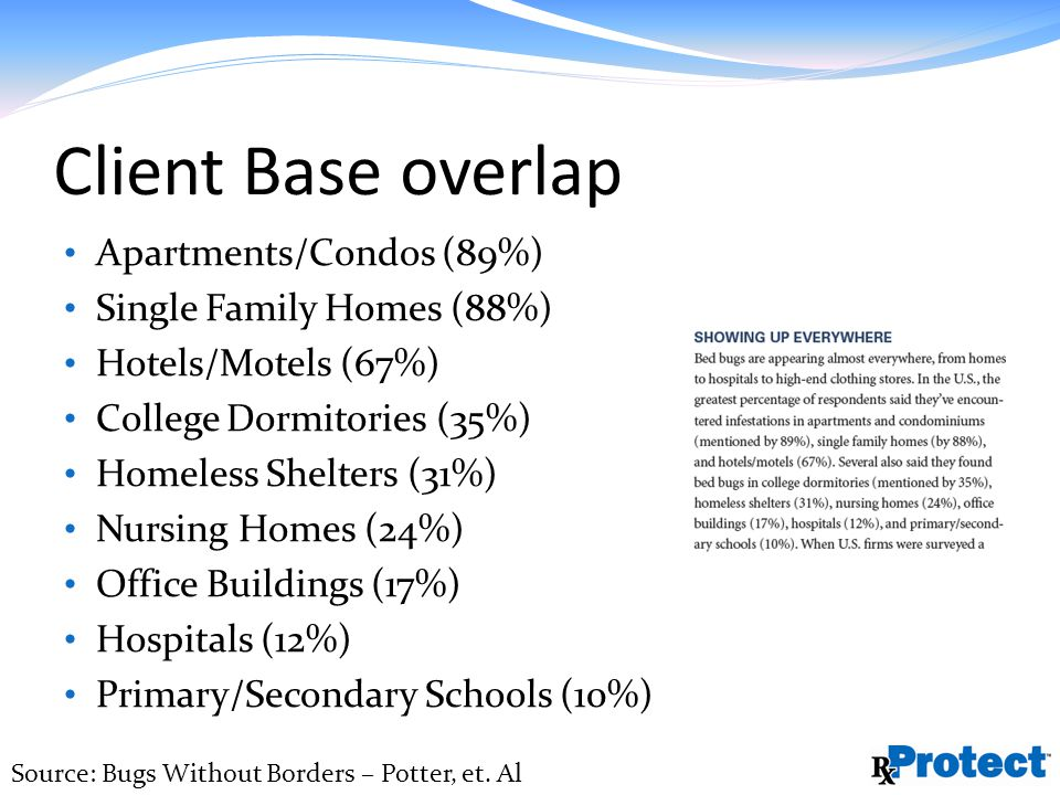 Client Base overlap Apartments/Condos (89%) Single Family Homes (88%) Hotels/Motels (67%) College Dormitories (35%) Homeless Shelters (31%) Nursing Homes (24%) Office Buildings (17%) Hospitals (12%) Primary/Secondary Schools (10%) Source: Bugs Without Borders – Potter, et.