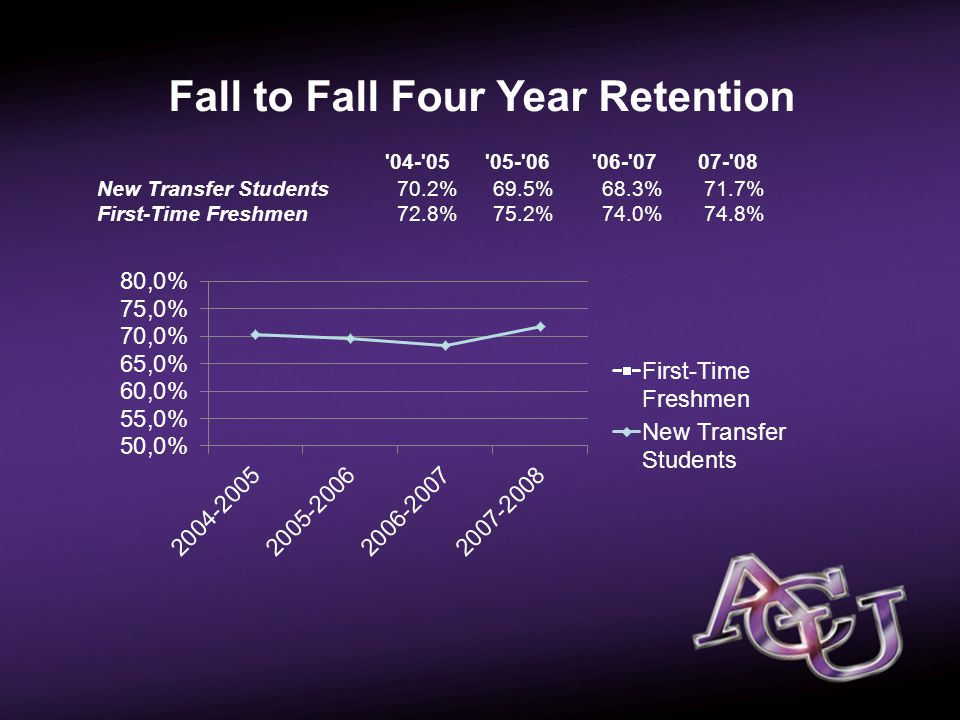 Passport Pictures Fall to Fall Four Year Retention 04- 05 05- 06 06- 07 07- 08 New Transfer Students 70.2% 69.5% 68.3% 71.7% First-Time Freshmen 72.8% 75.2% 74.0% 74.8%