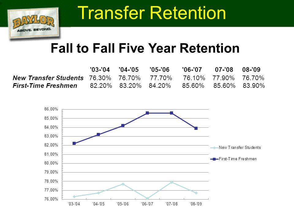 Transfer Retention Fall to Fall Five Year Retention 03- 04 04- 05 05- 06 06- 07 07- 08 08- 09 New Transfer Students 76.30% 76.70% 77.70% 76.10% 77.90% 76.70% First-Time Freshmen 82.20% 83.20% 84.20% 85.60% 85.60% 83.90%
