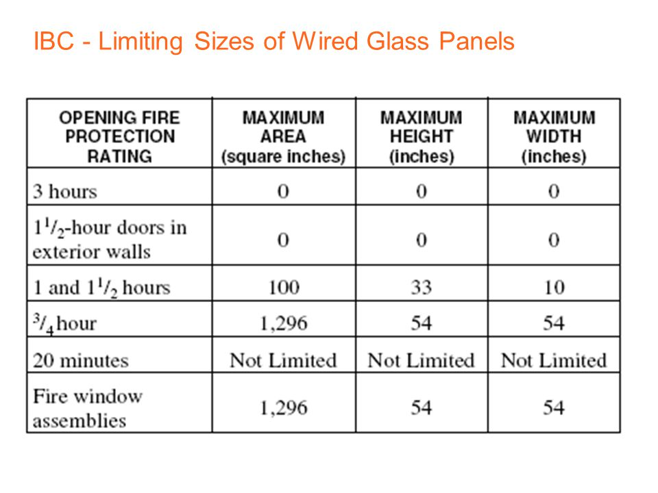 81 | Decoded 2 – Fire Door Assemblies Glazing Glass in all doors must now be impact-resistant – no exception for fire doors.