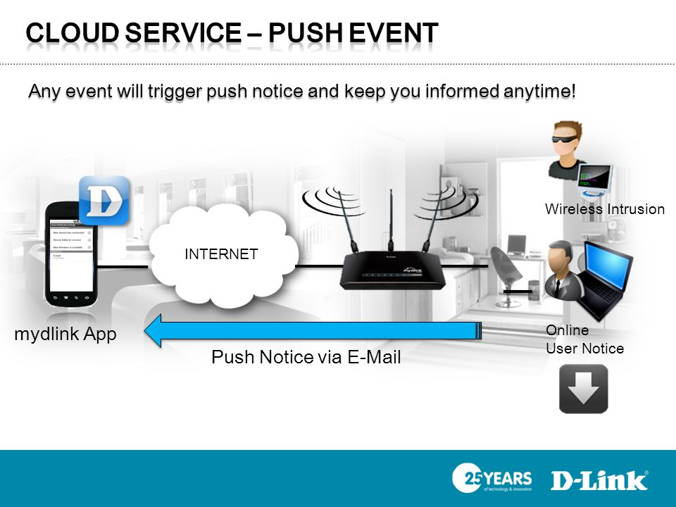 Any event will trigger push notice and keep you informed anytime! Online User Notice INTERNET mydlink App Push Notice via E-Mail Wireless Intrusion