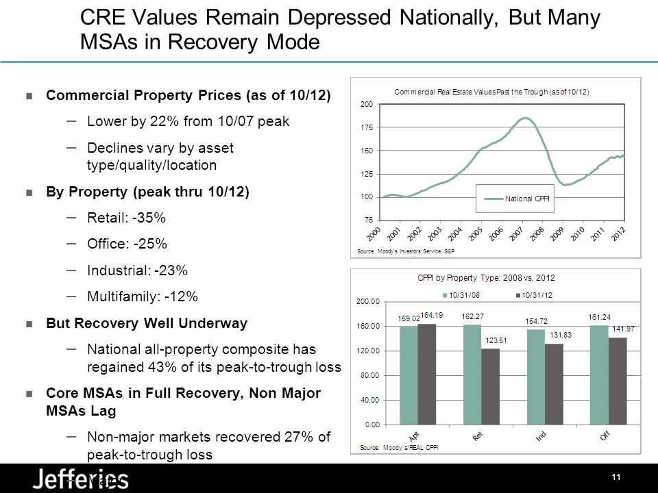 CRE Values Remain Depressed Nationally, But Many MSAs in Recovery Mode Commercial Property Prices (as of 10/12) – Lower by 22% from 10/07 peak – Declines vary by asset type/quality/location By Property (peak thru 10/12) – Retail: -35% – Office: -25% – Industrial: -23% – Multifamily: -12% But Recovery Well Underway – National all-property composite has regained 43% of its peak-to-trough loss Core MSAs in Full Recovery, Non Major MSAs Lag – Non-major markets recovered 27% of peak-to-trough loss – Major markets recovered 65% of loss 11 3
