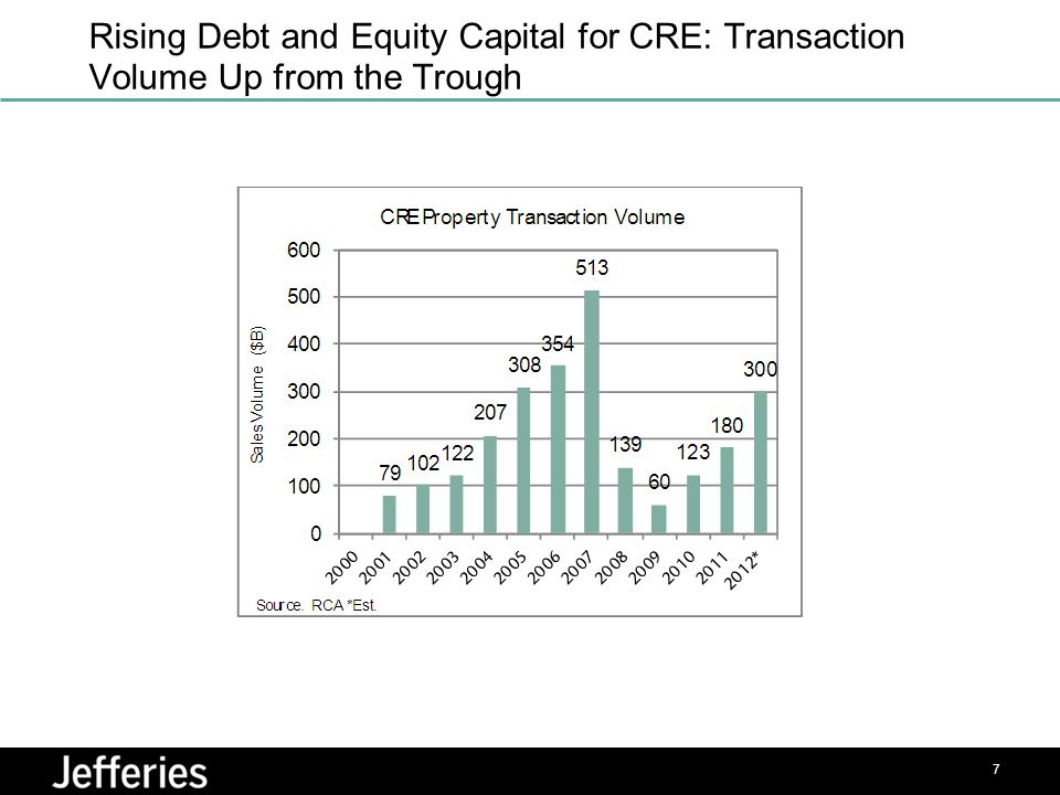 Rising Debt and Equity Capital for CRE: Transaction Volume Up from the Trough 7