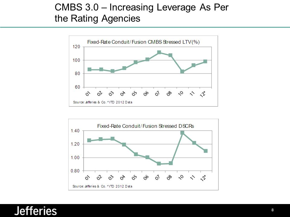 CMBS 3.0 – Increasing Leverage As Per the Rating Agencies 8