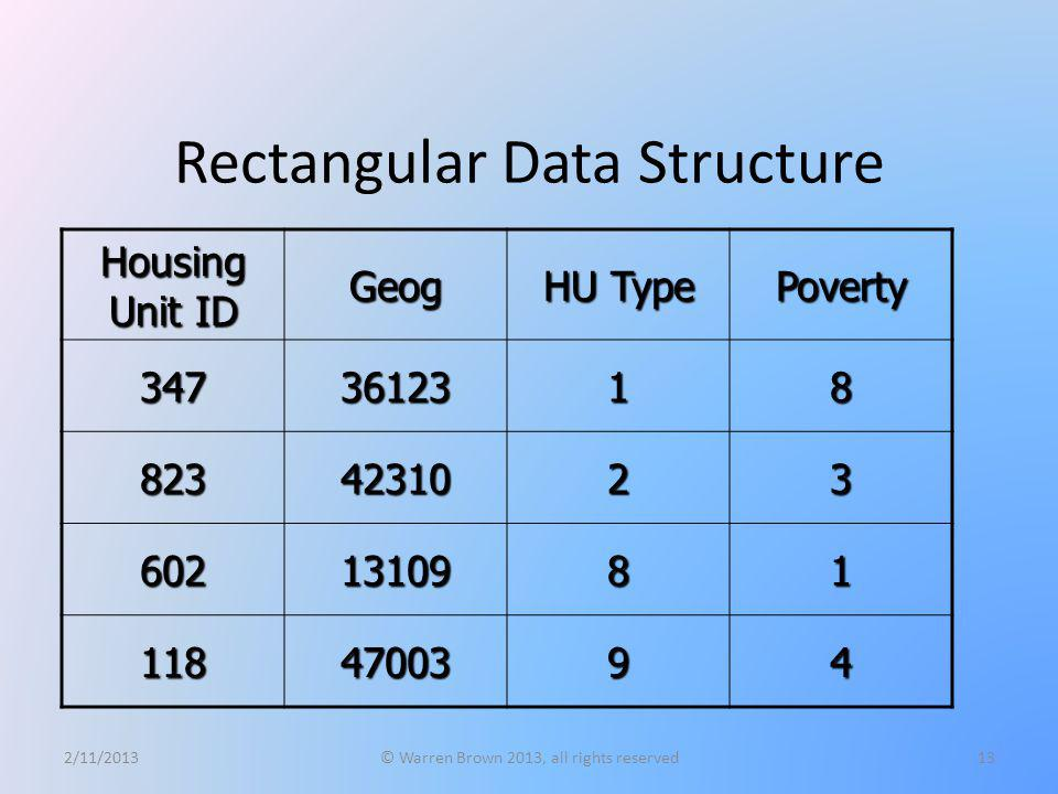 Rectangular Data Structure Housing Unit ID Geog HU Type Poverty 3473612318 8234231023 6021310981 1184700394 2/11/2013© Warren Brown 2013, all rights r