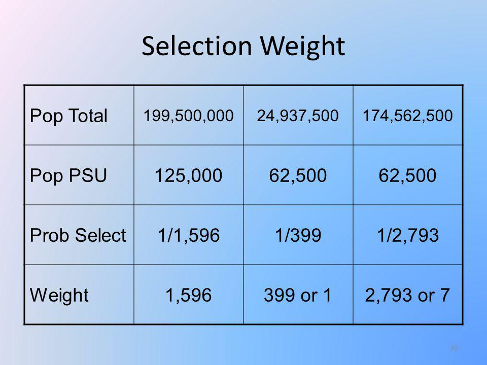 Selection Weight Pop Total 199,500,00024,937,500174,562,500 Pop PSU125,00062,500 Prob Select1/1,5961/3991/2,793 Weight1,596399 or 12,793 or 7 70