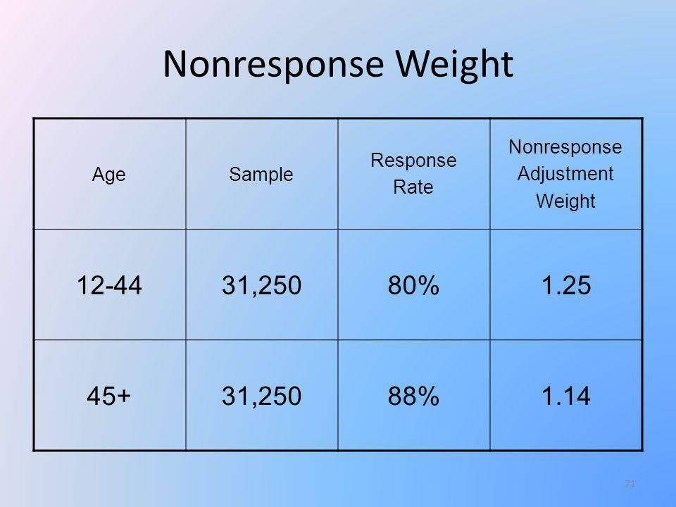 Nonresponse Weight AgeSample Response Rate Nonresponse Adjustment Weight 12-4431,25080%1.25 45+31,25088%1.14 71
