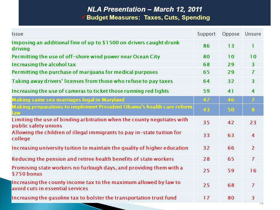 15 NLA Presentation – March 12, 2011 Budget Measures: Taxes, Cuts, Spending IssueSupportOpposeUnsure Imposing an additional fine of up to $1500 on drivers caught drunk driving 86131 Permitting the use of off-shore wind power near Ocean City8010 Increasing the alcohol tax68293 Permitting the purchase of marijuana for medical purposes65297 Taking away drivers licenses from those who refuse to pay taxes64323 Increasing the use of cameras to ticket those running red lights59414 Making same sex marriages legal in Maryland47467 Making preparations to implement President Obamas health care reform law 43508 Limiting the use of binding arbitration when the county negotiates with public safety unions 354223 Allowing the children of illegal immigrants to pay in-state tuition for college 33634 Increasing university tuition to maintain the quality of higher education32662 Reducing the pension and retiree health benefits of state workers28657 Promising state workers no furlough days, and providing them with a $750 bonus 255916 Increasing the county income tax to the maximum allowed by law to avoid cuts in essential services 25687 Increasing the gasoline tax to bolster the transportation trust fund17803