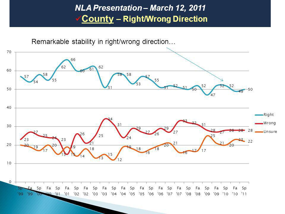 6 NLA Presentation – March 12, 2011 County – Most Important Problem Economy still top problem, but mostly unchanged since October 2009