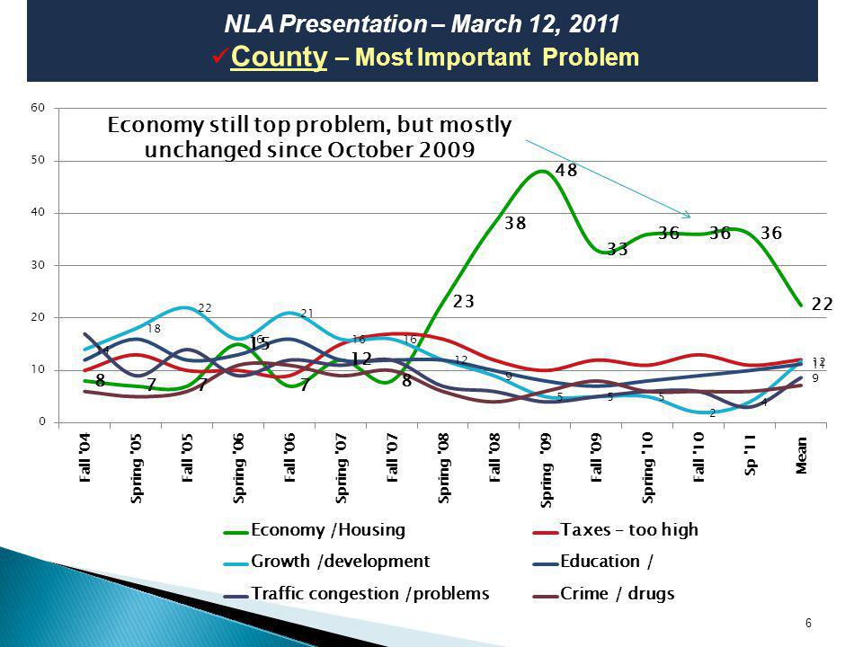 Percentage saying excellent or good economy also stable since March 2009 NLA Presentation – March 12, 2011 County – Economic Conditions vs.