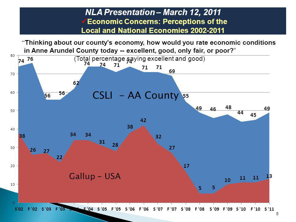 8 NLA Presentation – March 12, 2011 Economic Concerns: Perceptions of the Local and National Economies 2002-2011 National County Thinking about our county s economy, how would you rate economic conditions in Anne Arundel County today -- excellent, good, only fair, or poor.