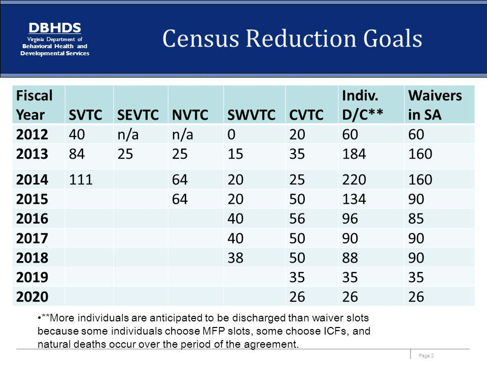 Page 2 DBHDS Virginia Department of Behavioral Health and Developmental Services Census Reduction Goals Fiscal YearSVTCSEVTCNVTCSWVTCCVTC Indiv. D/C**