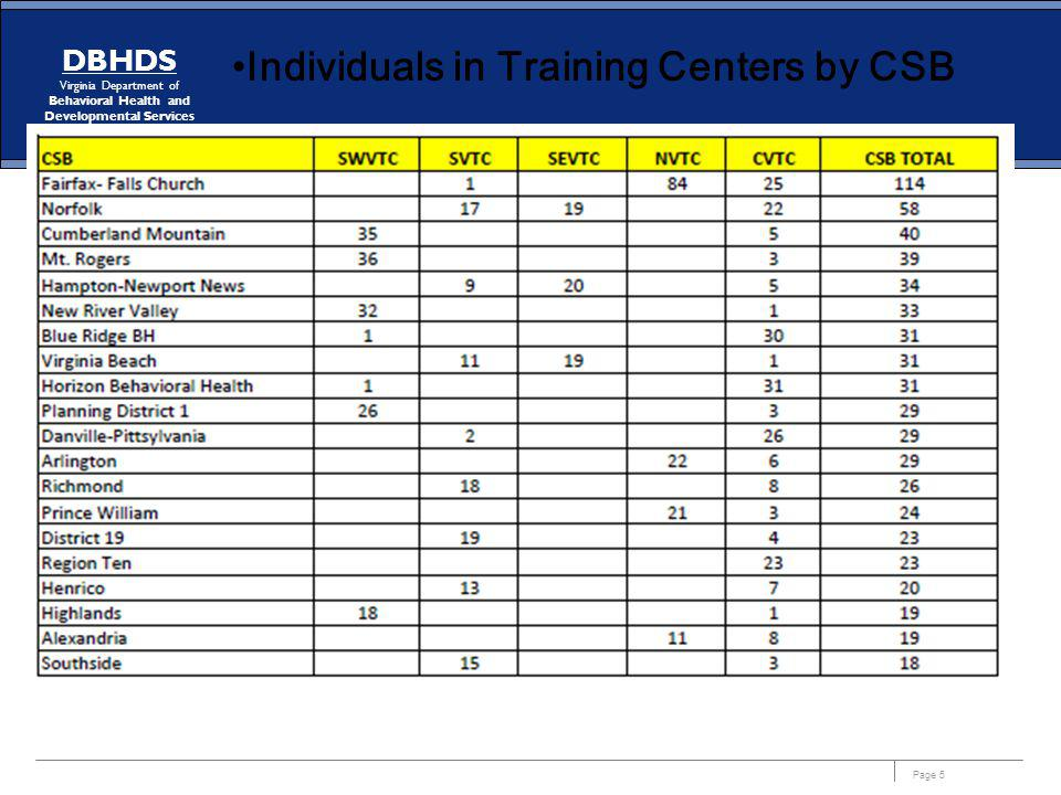 Page 6 DBHDS Virginia Department of Behavioral Health and Developmental Services Individuals in Training Centers by CSB