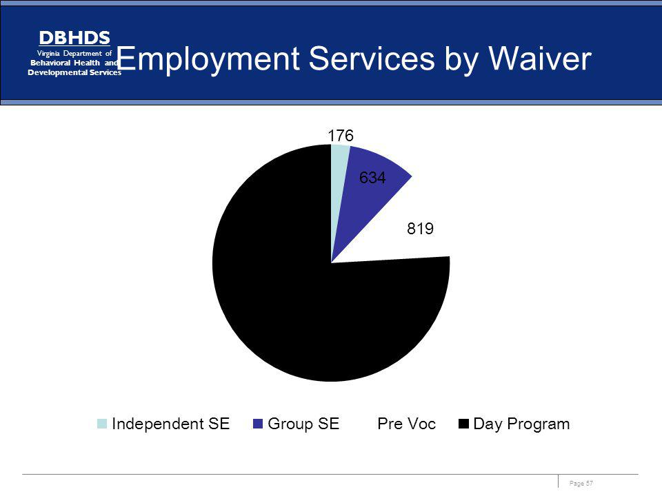 Page 57 DBHDS Virginia Department of Behavioral Health and Developmental Services Employment Services by Waiver