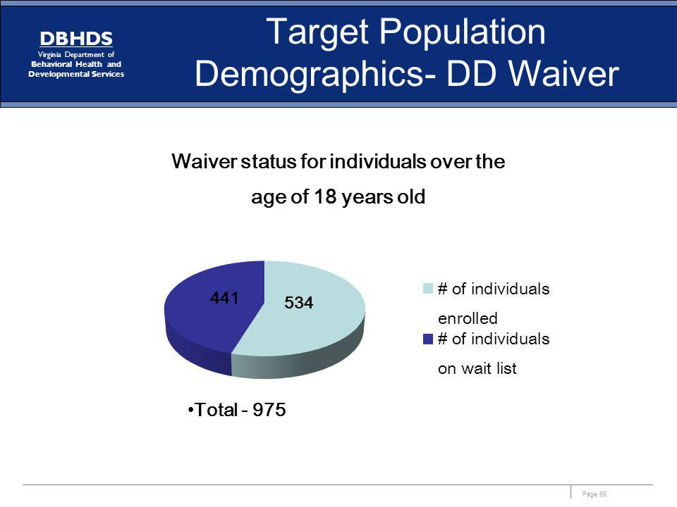 Page 69 DBHDS Virginia Department of Behavioral Health and Developmental Services Target Population Demographics- DD Waiver Total - 975