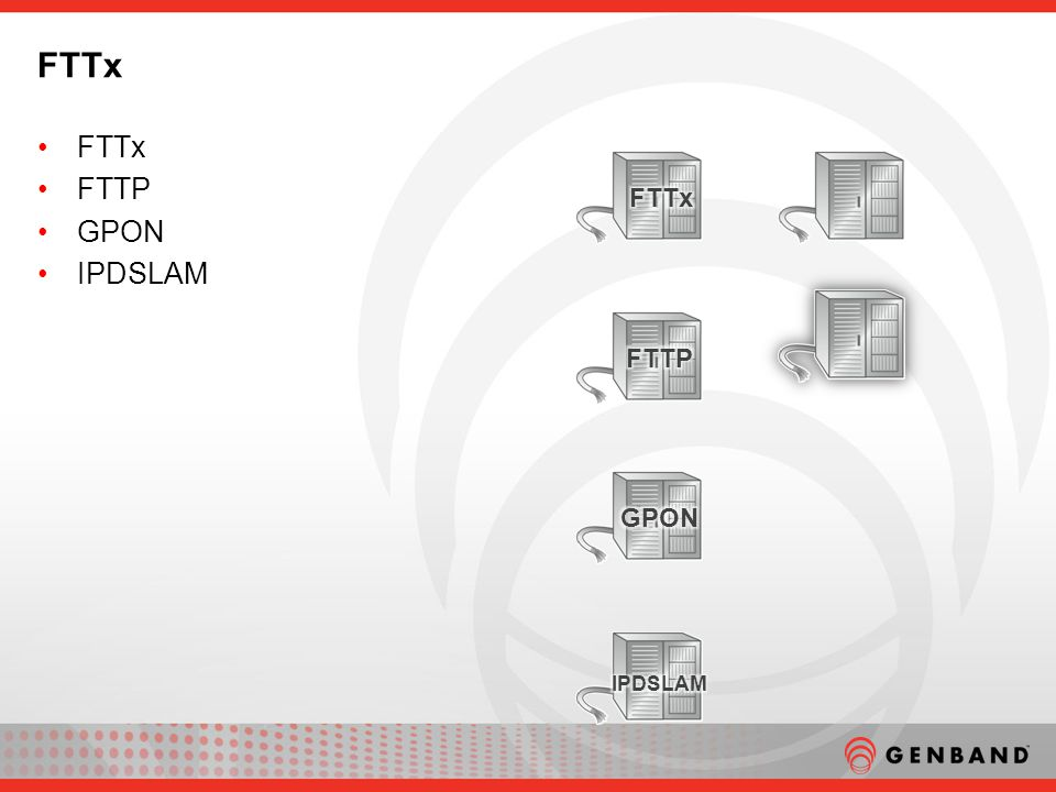 FTTx FTTP GPON IPDSLAM FTTx