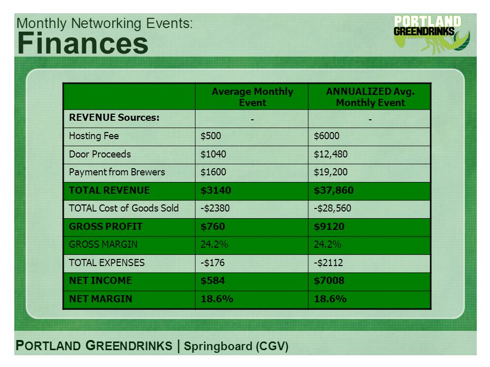 P ORTLAND G REENDRINKS | Springboard (CGV) Monthly Networking Events: Finances Average Monthly Event ANNUALIZED Avg.