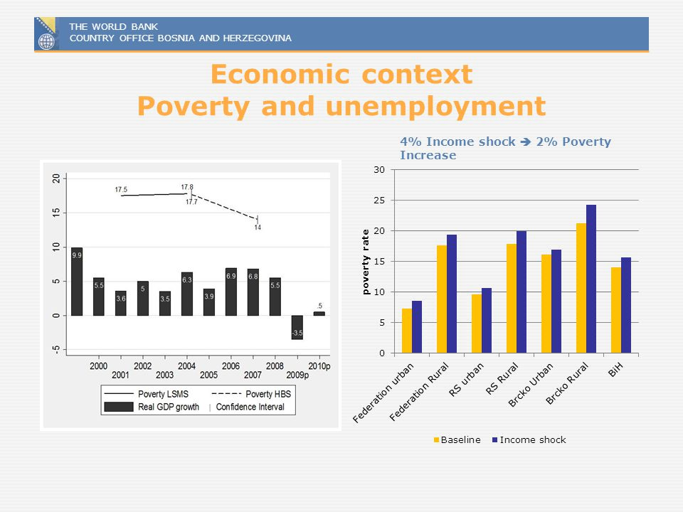 THE WORLD BANK COUNTRY OFFICE BOSNIA AND HERZEGOVINA Economic context Poverty and unemployment 4% Income shock 2% Poverty Increase