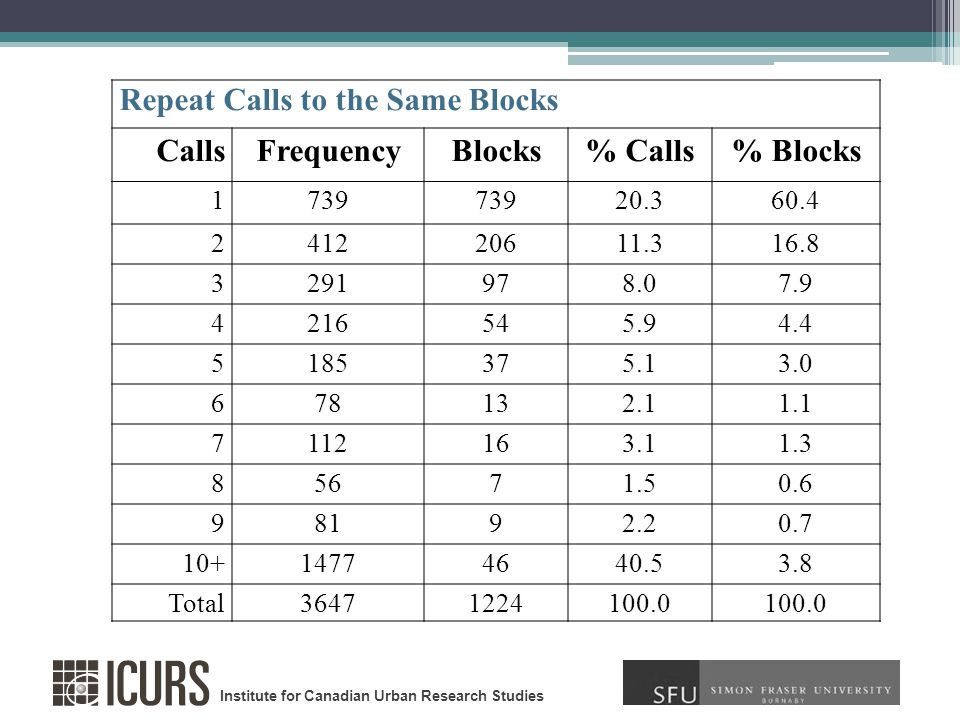 Repeat Calls to the Same Blocks CallsFrequencyBlocks% Calls% Blocks 1739 20.360.4 241220611.316.8 3291978.07.9 4216545.94.4 5185375.13.0 678132.11.1 7112163.11.3 85671.50.6 98192.20.7 10+14774640.53.8 Total36471224100.0