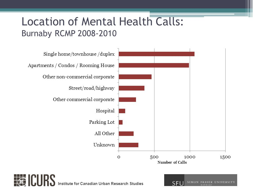 Institute for Canadian Urban Research Studies Location of Mental Health Calls: Burnaby RCMP 2008-2010