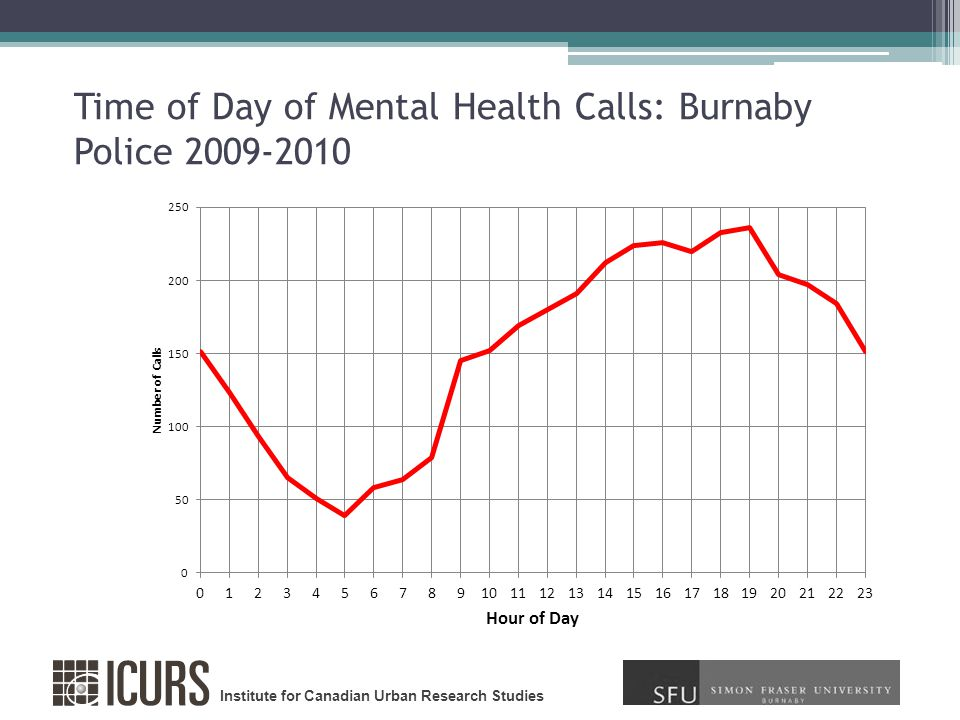 Institute for Canadian Urban Research Studies Time of Day of Mental Health Calls: Burnaby Police 2009-2010