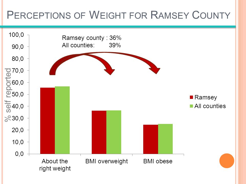 P ERCEPTIONS OF W EIGHT FOR R AMSEY C OUNTY Average for all counties= 41.4% Ramsey county : 36% All counties: 39% % self reported