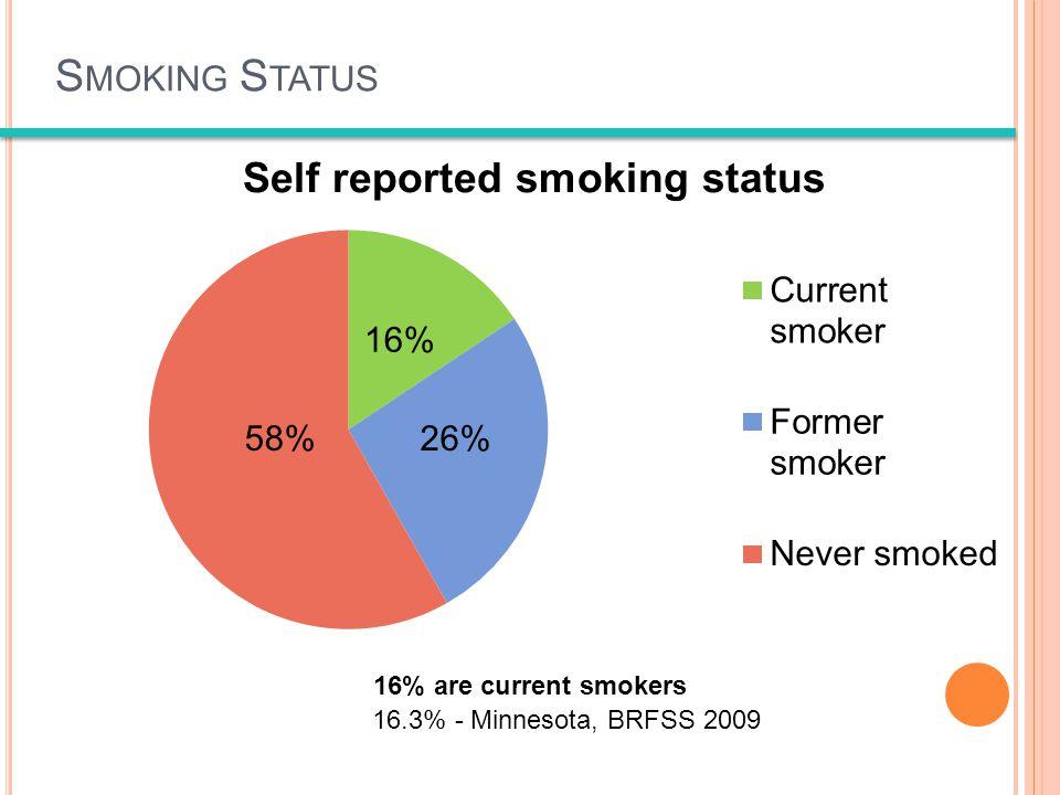 S MOKING S TATUS 16% are current smokers 16.3% - Minnesota, BRFSS 2009