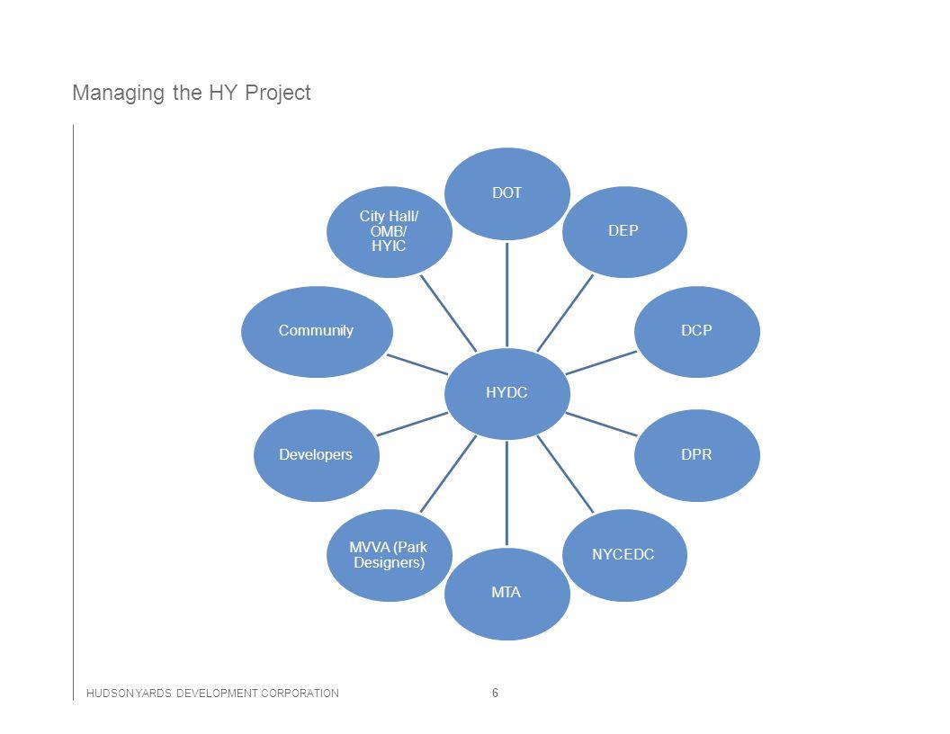 HUDSON YARDS DEVELOPMENT CORPORATION HYDCDOTDEPDCPDPRNYCEDCMTA MVVA (Park Designers) DevelopersCommunity City Hall/ OMB/ HYIC Managing the HY Project