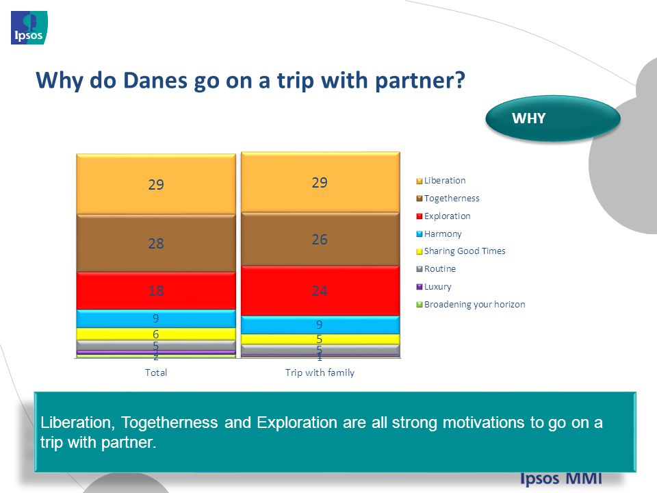 Why do Danes go on a trip with partner.