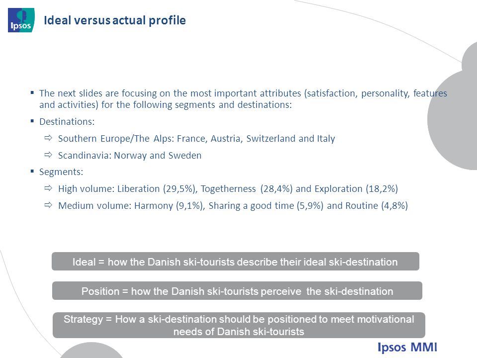 Ideal versus actual profile The next slides are focusing on the most important attributes (satisfaction, personality, features and activities) for the following segments and destinations: Destinations: Southern Europe/The Alps: France, Austria, Switzerland and Italy Scandinavia: Norway and Sweden Segments: High volume: Liberation (29,5%), Togetherness (28,4%) and Exploration (18,2%) Medium volume: Harmony (9,1%), Sharing a good time (5,9%) and Routine (4,8%) Ideal = how the Danish ski-tourists describe their ideal ski-destination Position = how the Danish ski-tourists perceive the ski-destination Strategy = How a ski-destination should be positioned to meet motivational needs of Danish ski-tourists