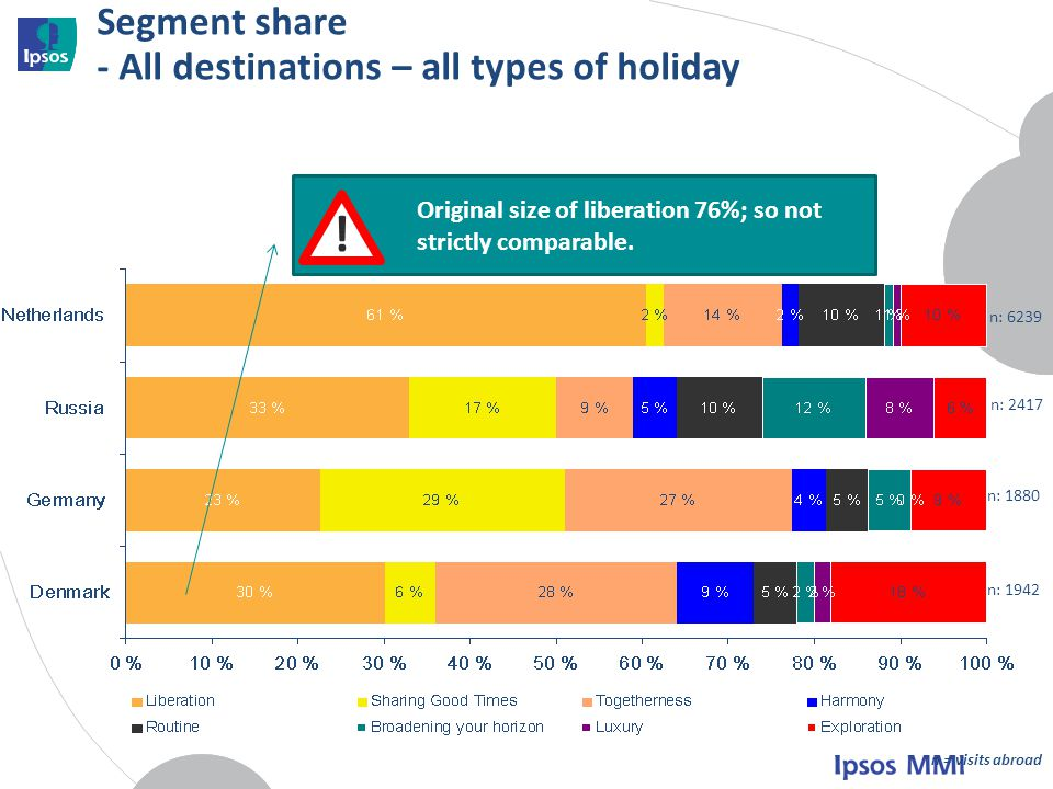 Segment share - All destinations – all types of holiday n: 6239 n: 2417 n: 1880 n: 1942 n = visits abroad .