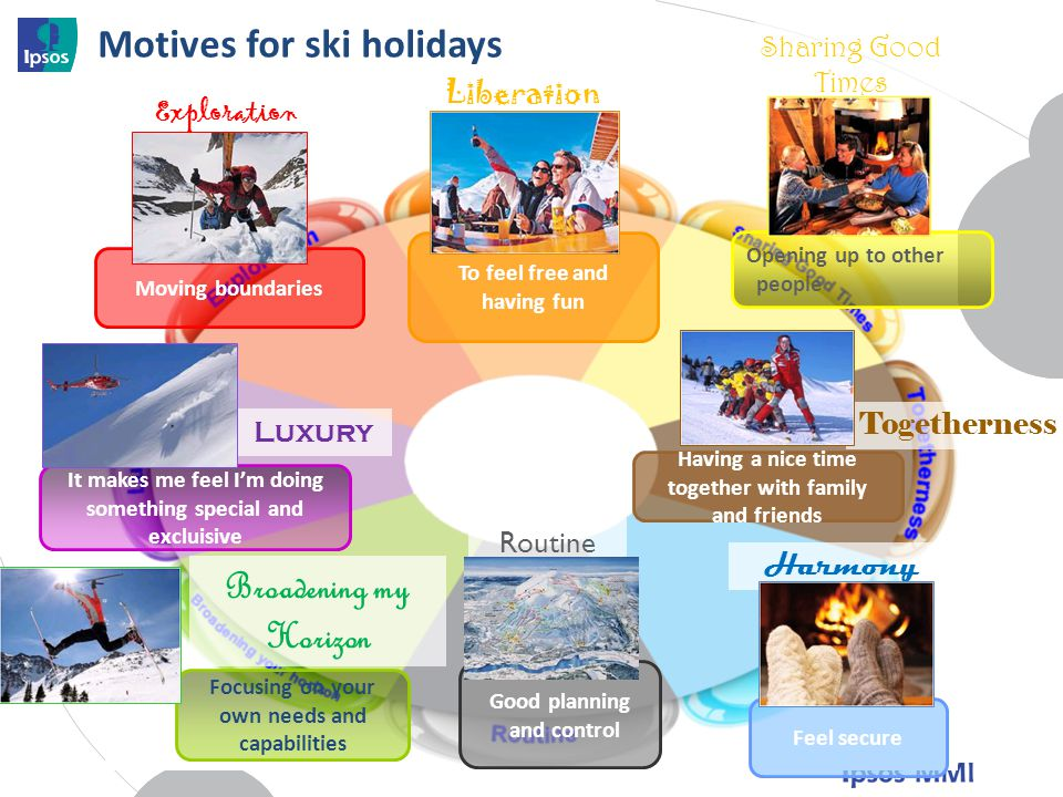 Motives for ski holidays Opening up to other people Feel secure Moving boundaries Focusing on your own needs and capabilities It makes me feel Im doing something special and excluisive Good planning and control Having a nice time together with family and friends To feel free and having fun Liberation Sharing Good Times Togetherness Harmony Routine Luxury Broadening my Horizon Exploration