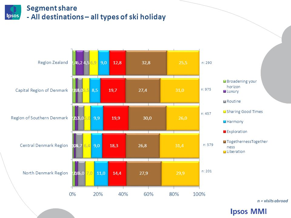 Segment share - All destinations – all types of ski holiday n: 579 n: 457 n: 201 n = visits abroad n: 290 n: 975