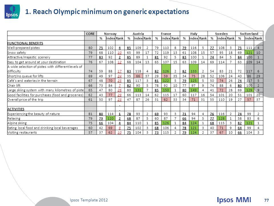 1. Reach Olympic minimum on generic expectations Ipsos Template 2012 77 CORENorwayAustriaFranceItalySwedenSwitzerland %IndexRank%IndexRank%IndexRank%I