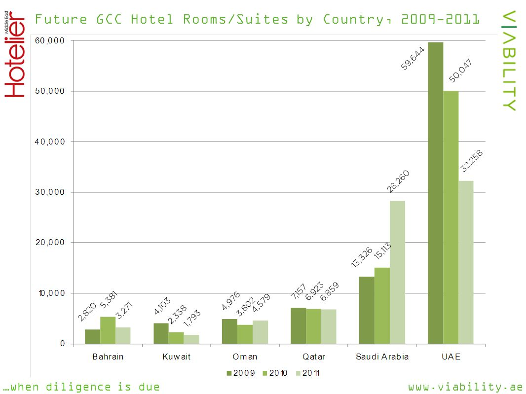 www.viability.ae…when diligence is due Future GCC Hotel Rooms/Suites by Country, 2009-2011