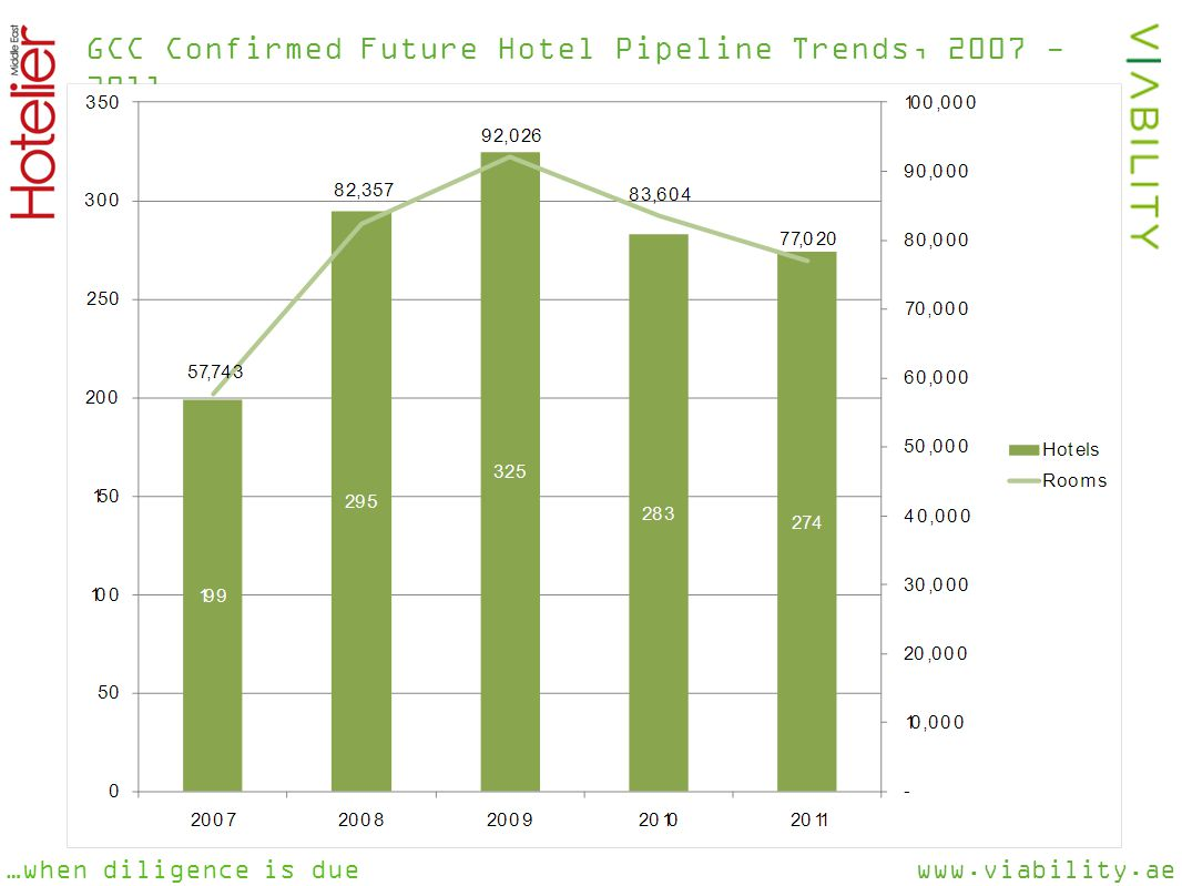 www.viability.ae…when diligence is due GCC Confirmed Future Hotel Pipeline Trends, 2007 - 2011