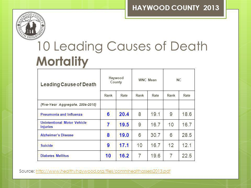 10 Leading Causes of Death Mortality Leading Cause of Death Haywood County WNC MeanNC RankRateRankRateRankRate (Five-Year Aggregate, 2006-2010) Pneumonia and Influenza 620.4819.1918.6 Unintentional Motor Vehicle Injuries 719.5916.71016.7 Alzheimers Disease 819.0630.7628.5 Suicide 917.11016.71212.1 Diabetes Mellitus 1016.2719.6722.5 Source: http://www.healthyhaywood.org/files/commhealthassess2013.pdfhttp://www.healthyhaywood.org/files/commhealthassess2013.pdf HAYWOOD COUNTY 2013