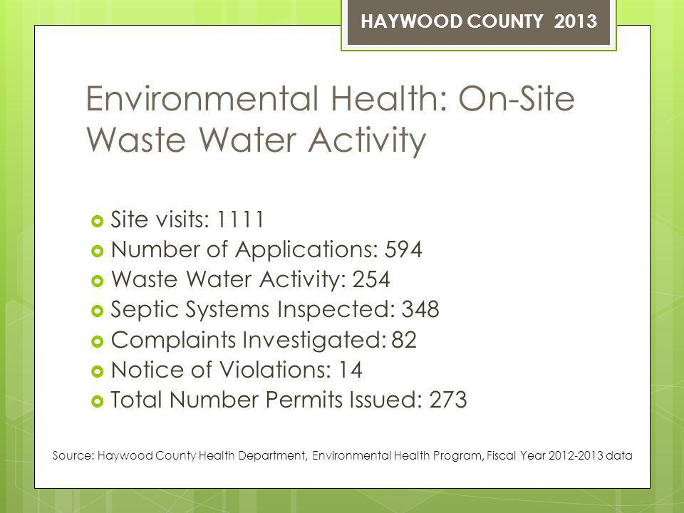 Environmental Health: On-Site Waste Water Activity Site visits: 1111 Number of Applications: 594 Waste Water Activity: 254 Septic Systems Inspected: 348 Complaints Investigated: 82 Notice of Violations: 14 Total Number Permits Issued: 273 Source: Haywood County Health Department, Environmental Health Program, Fiscal Year 2012-2013 data HAYWOOD COUNTY 2013