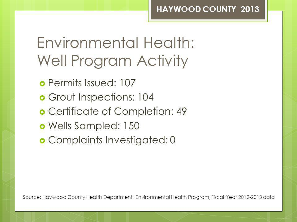 Environmental Health: Well Program Activity Permits Issued: 107 Grout Inspections: 104 Certificate of Completion: 49 Wells Sampled: 150 Complaints Investigated: 0 Source: Haywood County Health Department, Environmental Health Program, Fiscal Year 2012-2013 data HAYWOOD COUNTY 2013