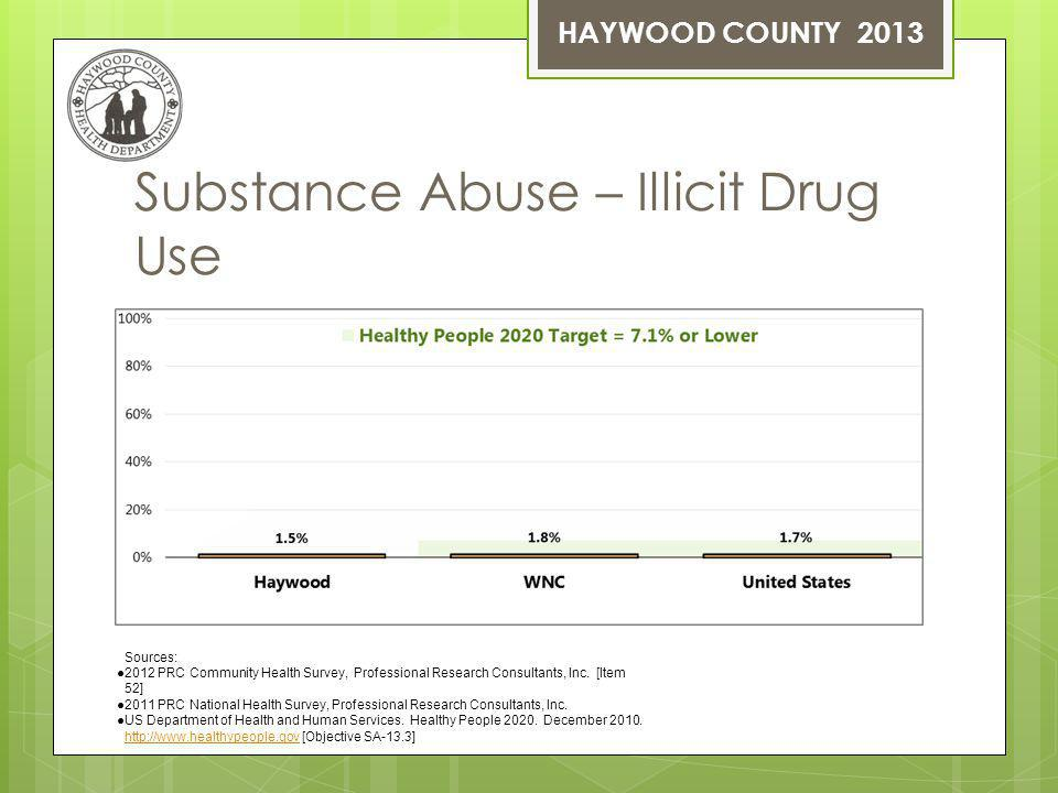 Substance Abuse – Illicit Drug Use Sources: 2012 PRC Community Health Survey, Professional Research Consultants, Inc.