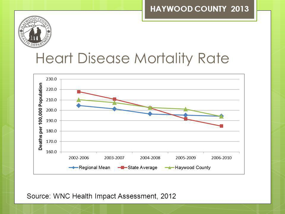 Heart Disease Mortality Rate HAYWOOD COUNTY 2013 Source: WNC Health Impact Assessment, 2012