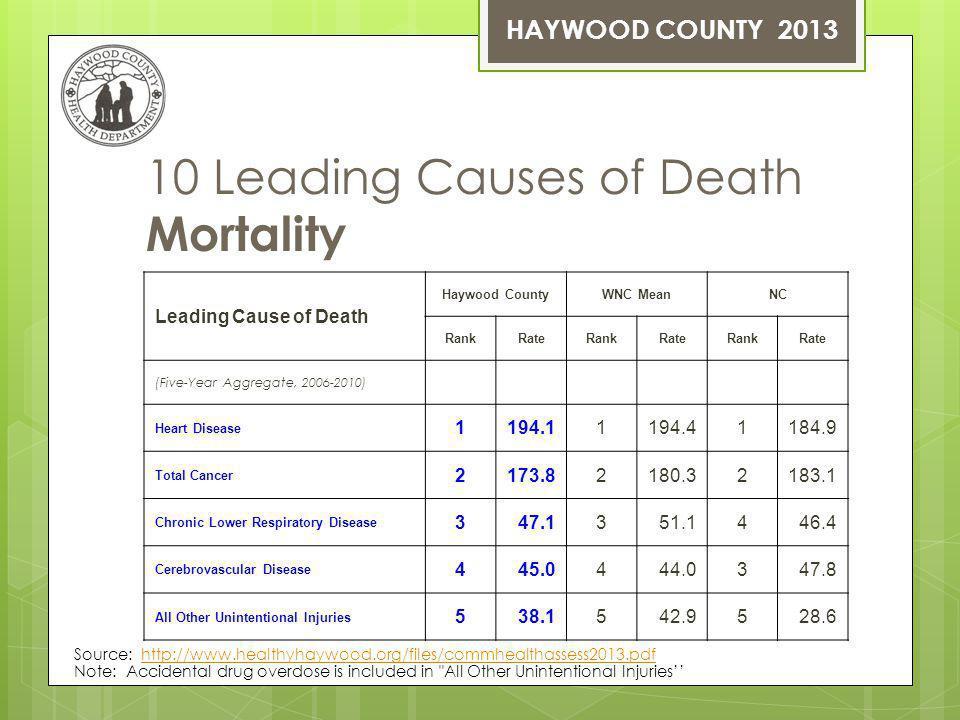 10 Leading Causes of Death Mortality Leading Cause of Death Haywood CountyWNC MeanNC RankRateRankRateRankRate (Five-Year Aggregate, 2006-2010) Heart Disease 1194.11194.41184.9 Total Cancer 2173.82180.32183.1 Chronic Lower Respiratory Disease 347.1351.1446.4 Cerebrovascular Disease 445.0444.0347.8 All Other Unintentional Injuries 538.1542.9528.6 Note: Accidental drug overdose is included in All Other Unintentional Injuries Source: http://www.healthyhaywood.org/files/commhealthassess2013.pdfhttp://www.healthyhaywood.org/files/commhealthassess2013.pdf HAYWOOD COUNTY 2013