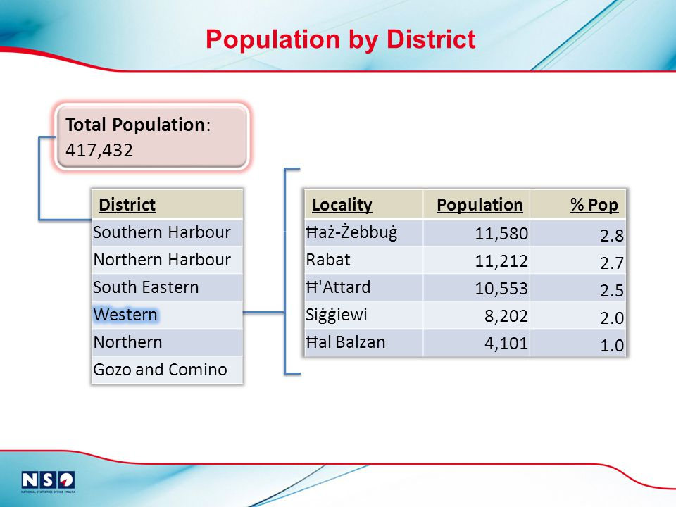 Total Population: 417,432 Population by District