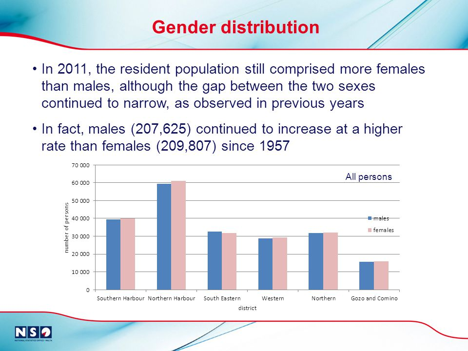 In 2011, the resident population still comprised more females than males, although the gap between the two sexes continued to narrow, as observed in previous years In fact, males (207,625) continued to increase at a higher rate than females (209,807) since 1957 Gender distribution All persons