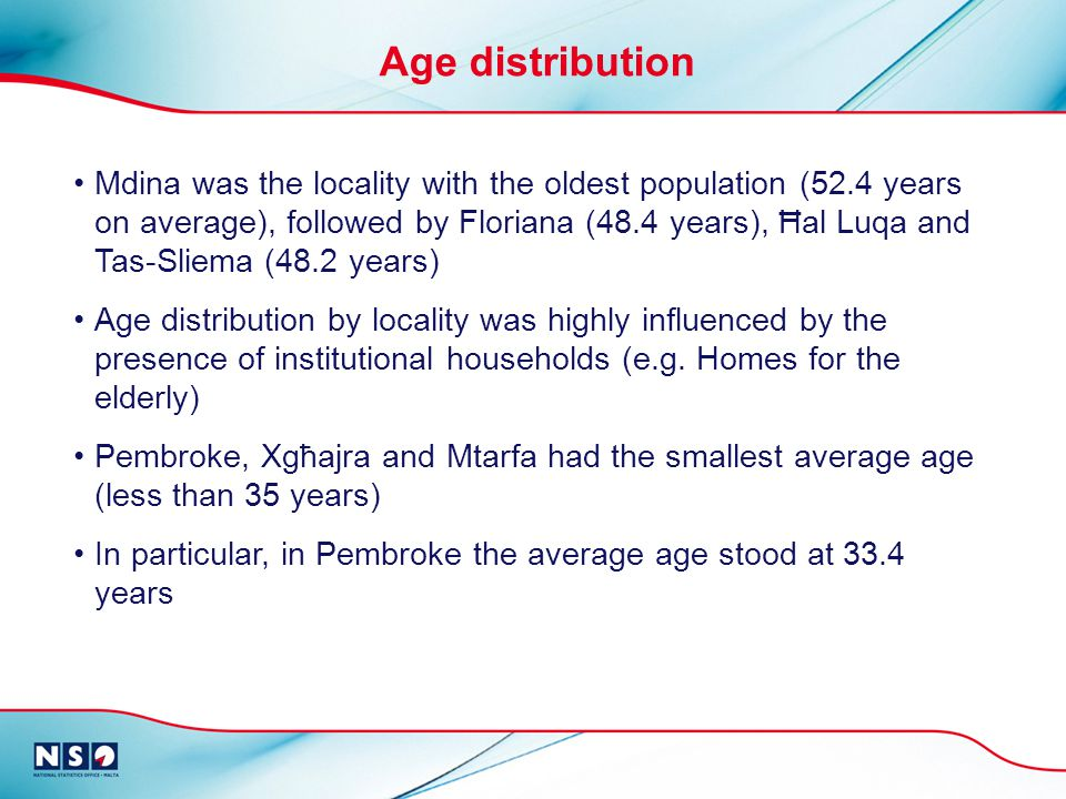 Mdina was the locality with the oldest population (52.4 years on average), followed by Floriana (48.4 years), Ħal Luqa and Tas-Sliema (48.2 years) Age distribution by locality was highly influenced by the presence of institutional households (e.g.