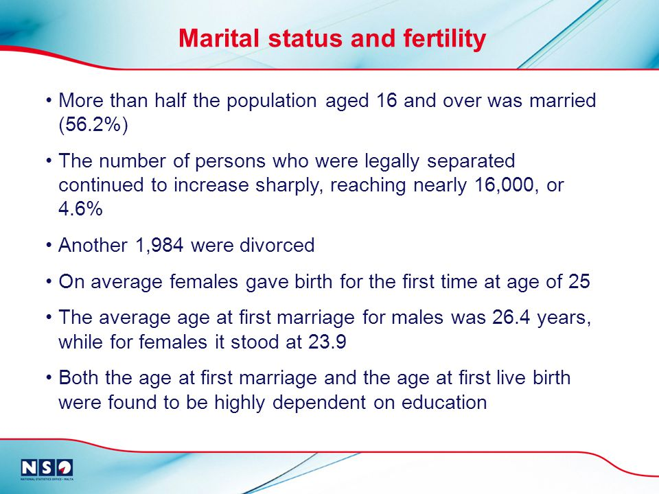 Marital status and fertility More than half the population aged 16 and over was married (56.2%) The number of persons who were legally separated continued to increase sharply, reaching nearly 16,000, or 4.6% Another 1,984 were divorced On average females gave birth for the first time at age of 25 The average age at first marriage for males was 26.4 years, while for females it stood at 23.9 Both the age at first marriage and the age at first live birth were found to be highly dependent on education